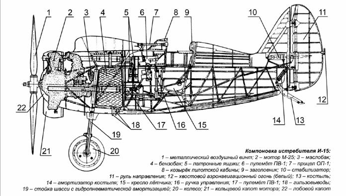 Компоновка истребителя И-15