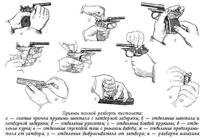 огнестрельного оружия. его