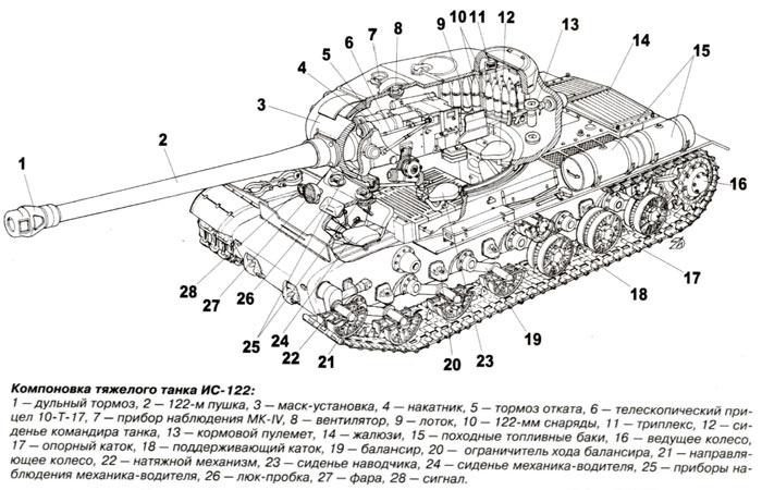 Компоновка тяжелого танка ис 122
